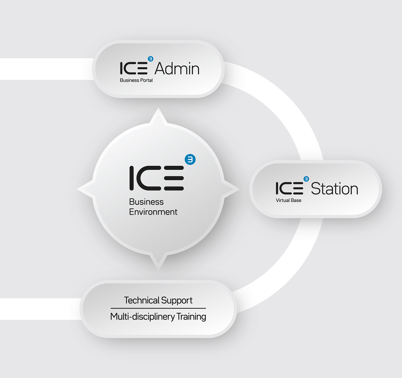 ICE3 Business Environment